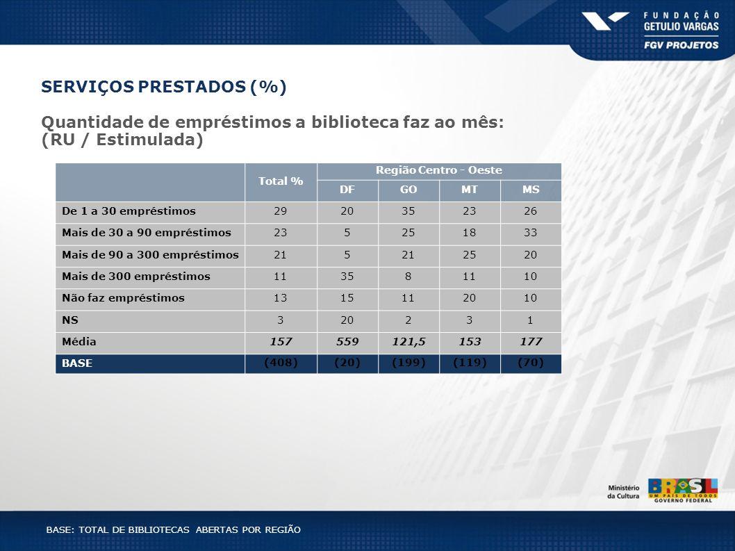 BASE: TOTAL DE BIBLIOTECAS ABERTAS POR REGIÃO Total % Região Centro - Oeste DFGOMTMS De 1 a 30 empréstimos2920352326 Mais de 30 a 90 empréstimos235251