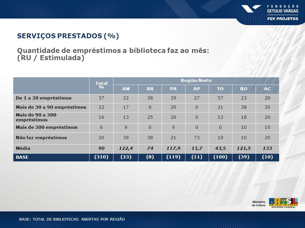 Total % Região Norte AMRRPAAPTOROAC De 1 a 30 empréstimos3722382927572320 Mais de 30 a 90 empréstimos22170200213830 Mais de 90 a 300 empréstimos 16132
