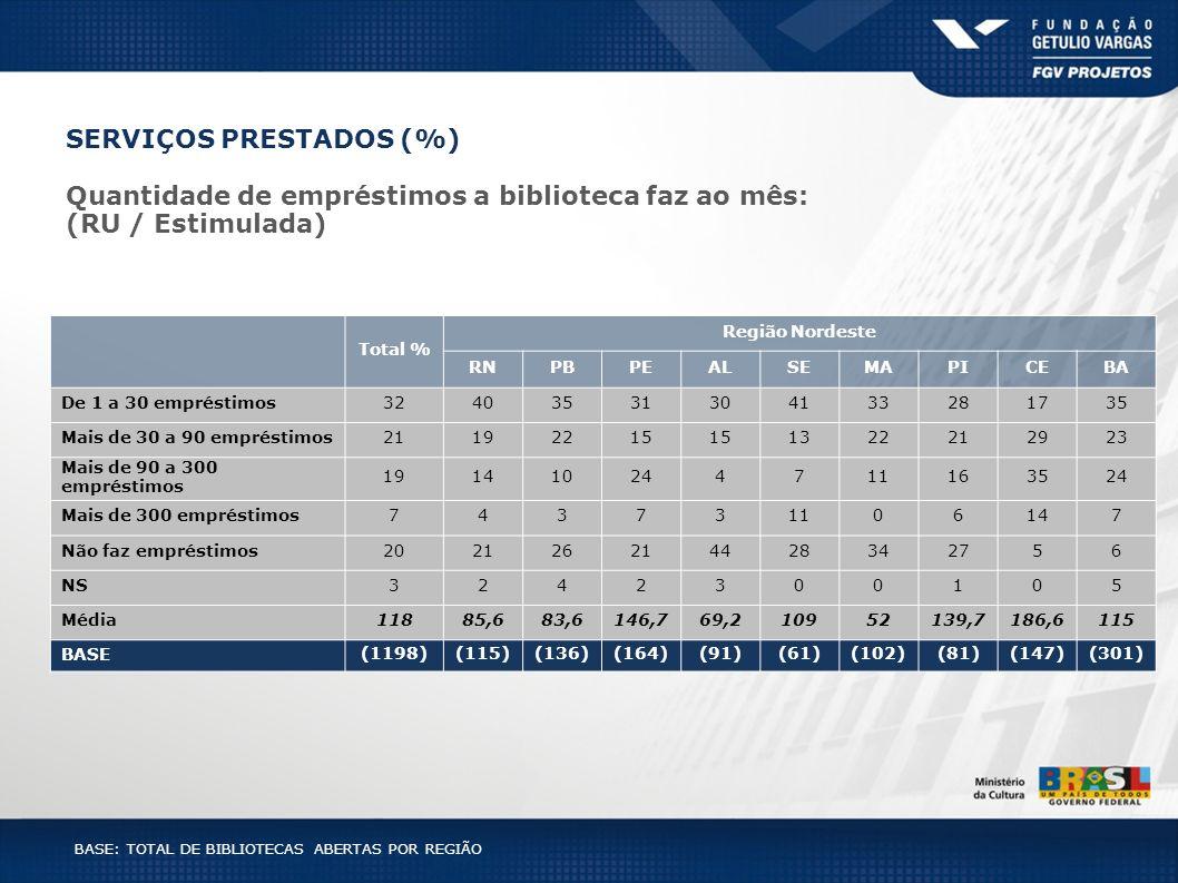 BASE: TOTAL DE BIBLIOTECAS ABERTAS POR REGIÃO SERVIÇOS PRESTADOS (%) Total % Região Nordeste RNPBPEALSEMAPICEBA De 1 a 30 empréstimos32403531304133281