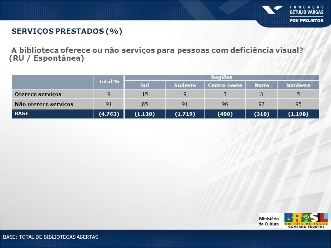 Total % Regiões SulSudesteCentro-oesteNorteNordeste Oferece serviços9159335 Não oferece serviços918591969795 BASE (4.763)(1.128)(1.719)(408)(310)(1.19