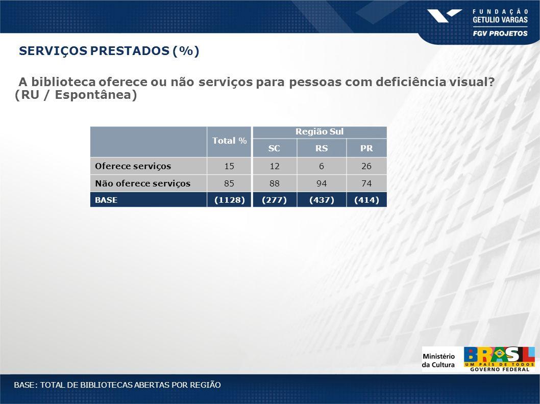 Total % Região Sul SCRSPR Oferece serviços1512626 Não oferece serviços85889474 BASE(1128)(277)(437)(414) BASE: TOTAL DE BIBLIOTECAS ABERTAS POR REGIÃO
