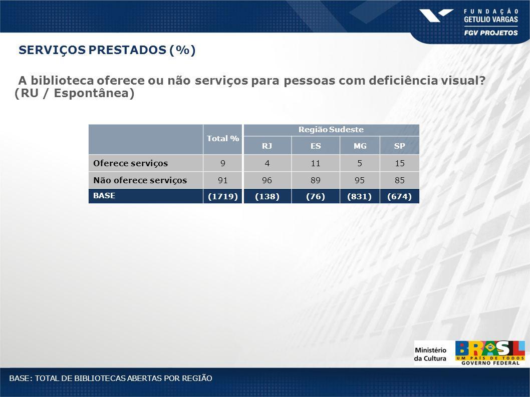 Total % Região Sudeste RJESMGSP Oferece serviços9411515 Não oferece serviços9196899585 BASE (1719)(138)(76)(831)(674) BASE: TOTAL DE BIBLIOTECAS ABERT