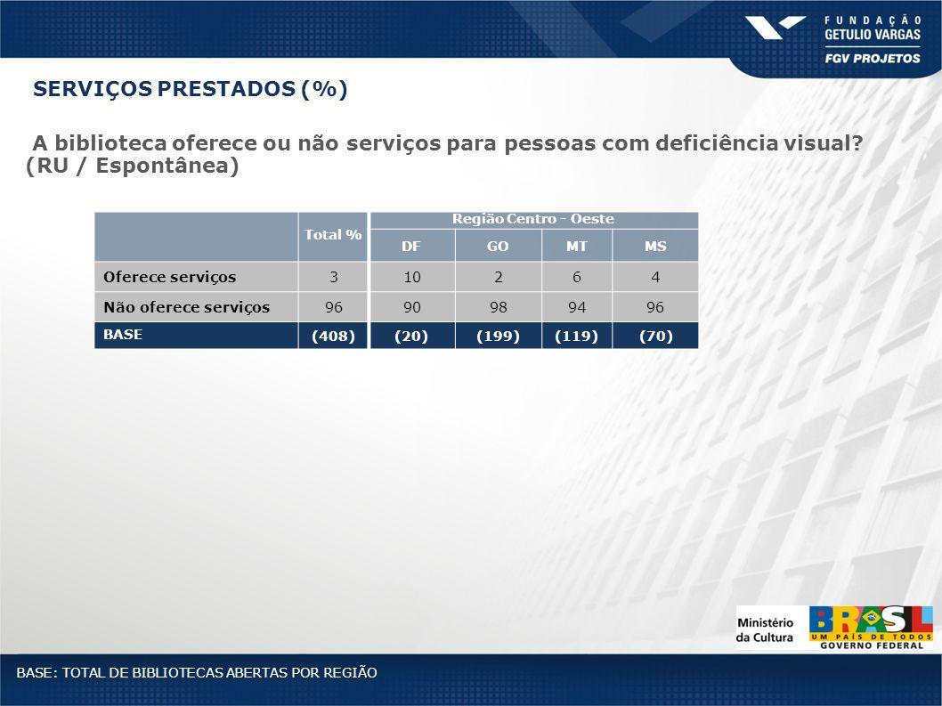 Total % Região Centro - Oeste DFGOMTMS Oferece serviços310264 Não oferece serviços9690989496 BASE (408)(20)(199)(119)(70) BASE: TOTAL DE BIBLIOTECAS A
