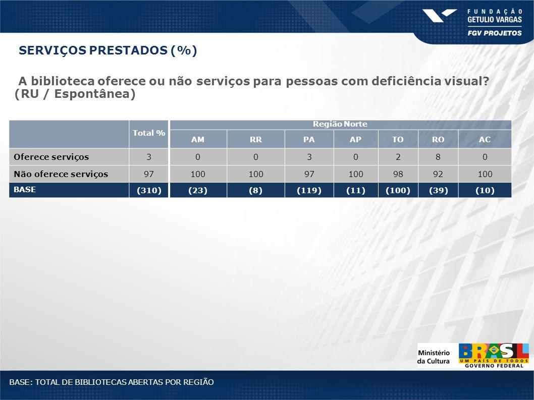 Total % Região Norte AMRRPAAPTOROAC Oferece serviços30030280 Não oferece serviços97100 971009892100 BASE (310)(23)(8)(119)(11)(100)(39)(10) BASE: TOTA