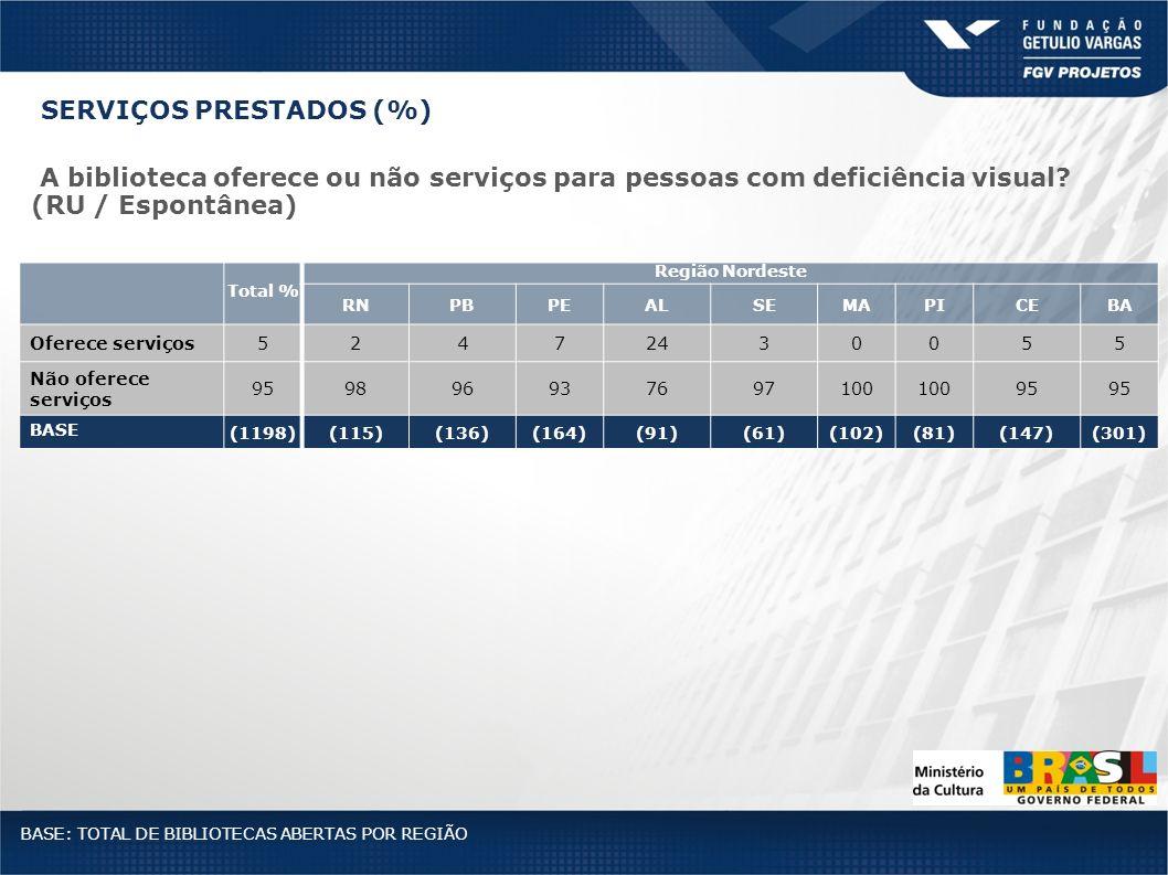 Total % Região Nordeste RNPBPEALSEMAPICEBA Oferece serviços52472430055 Não oferece serviços 959896937697100 95 BASE (1198)(115)(136)(164)(91)(61)(102)