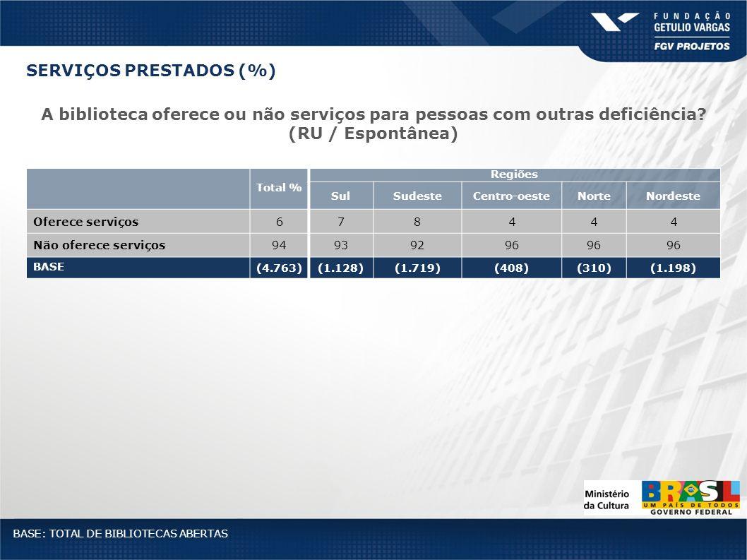 Total % Regiões SulSudesteCentro-oesteNorteNordeste Oferece serviços678444 Não oferece serviços94939296 BASE (4.763)(1.128)(1.719)(408)(310)(1.198) A