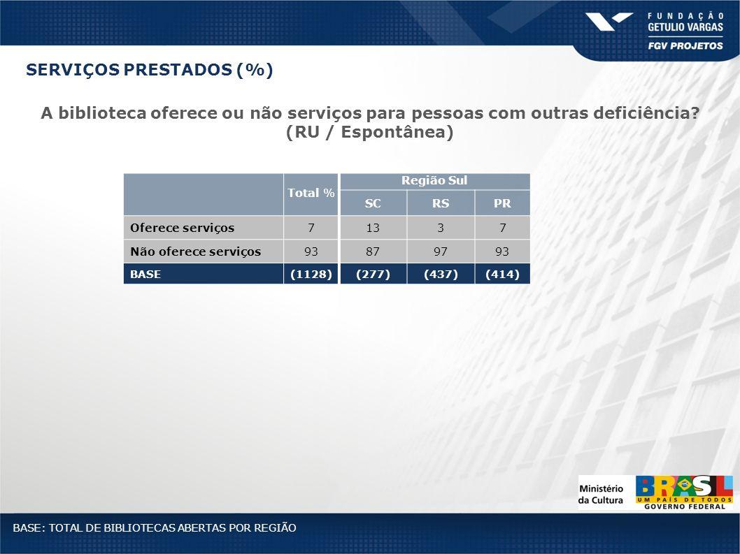 Total % Região Sul SCRSPR Oferece serviços71337 Não oferece serviços93879793 BASE(1128)(277)(437)(414) BASE: TOTAL DE BIBLIOTECAS ABERTAS POR REGIÃO A