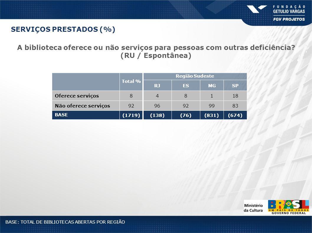 Total % Região Sudeste RJESMGSP Oferece serviços848118 Não oferece serviços9296929983 BASE (1719)(138)(76)(831)(674) BASE: TOTAL DE BIBLIOTECAS ABERTA