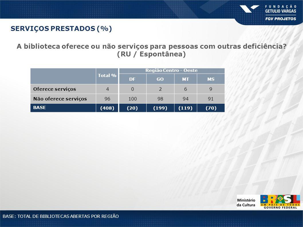 Total % Região Centro - Oeste DFGOMTMS Oferece serviços40269 Não oferece serviços96100989491 BASE (408)(20)(199)(119)(70) BASE: TOTAL DE BIBLIOTECAS A