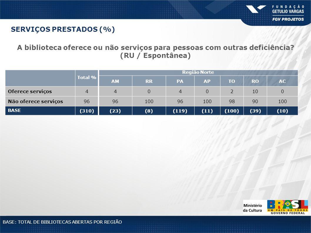 Total % Região Norte AMRRPAAPTOROAC Oferece serviços440402100 Não oferece serviços96 100961009890100 BASE (310)(23)(8)(119)(11)(100)(39)(10) BASE: TOT