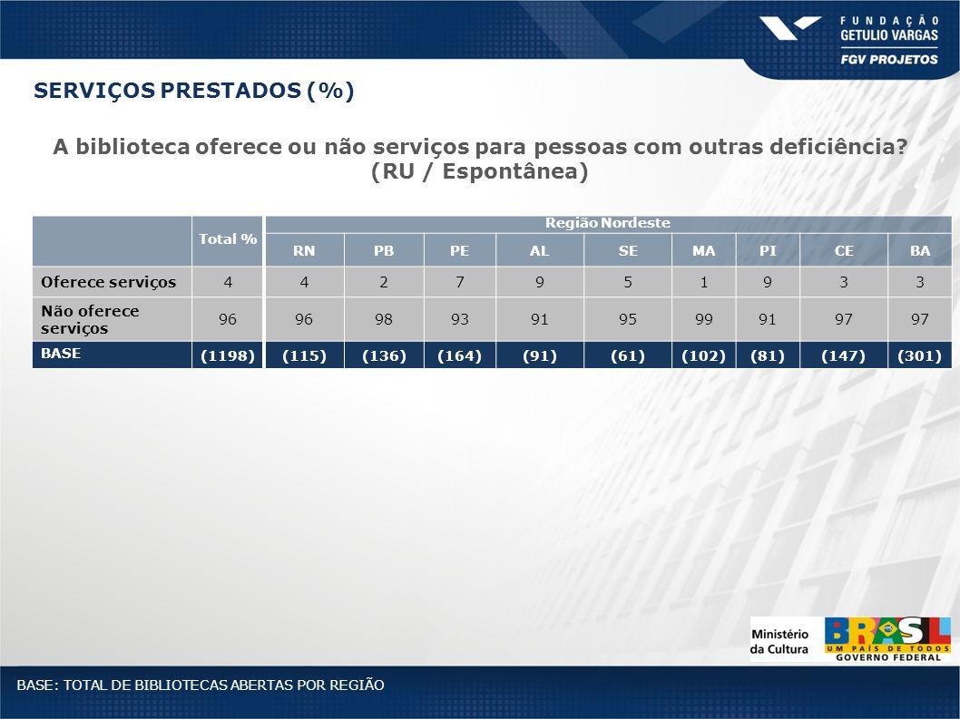 Total % Região Nordeste RNPBPEALSEMAPICEBA Oferece serviços4427951933 Não oferece serviços 96 98939195999197 BASE (1198)(115)(136)(164)(91)(61)(102)(8