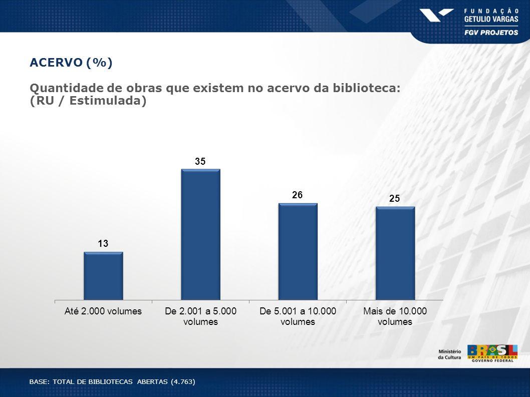 ACERVO (%) Quantidade de obras que existem no acervo da biblioteca: (RU / Estimulada) BASE: TOTAL DE BIBLIOTECAS ABERTAS (4.763)