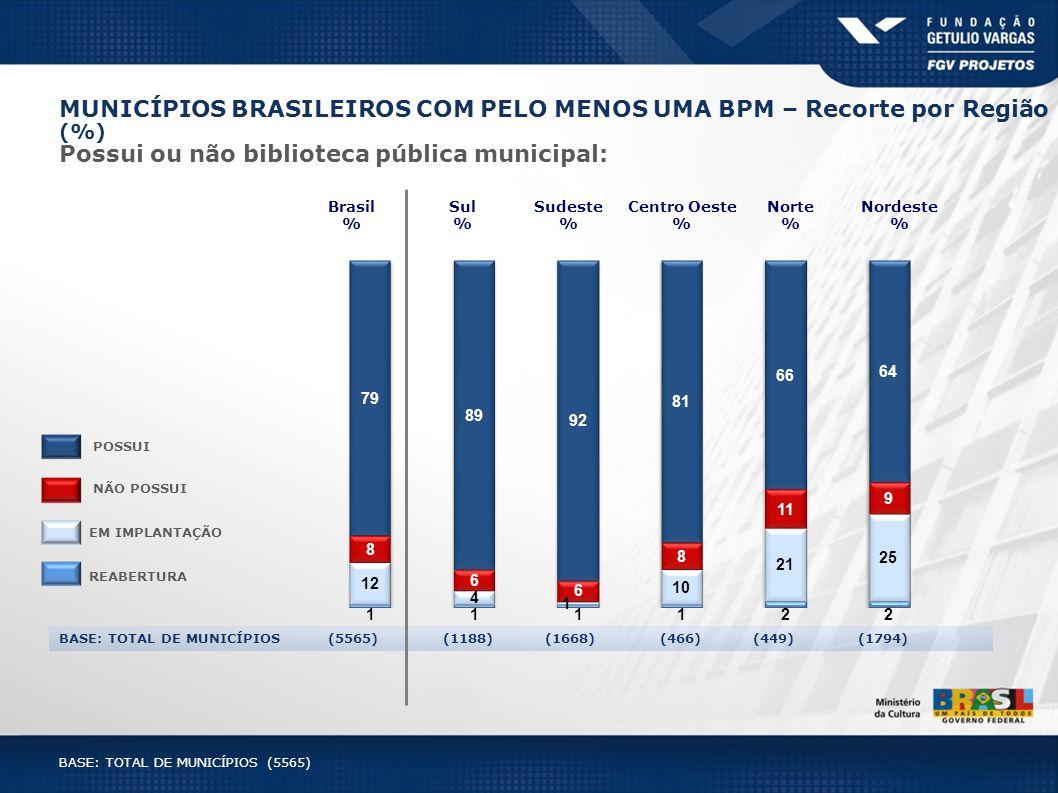 MUNICÍPIOS BRASILEIROS COM PELO MENOS UMA BPM – Recorte por Região (%) Possui ou não biblioteca pública municipal: BASE: TOTAL DE MUNICÍPIOS (5565) (1