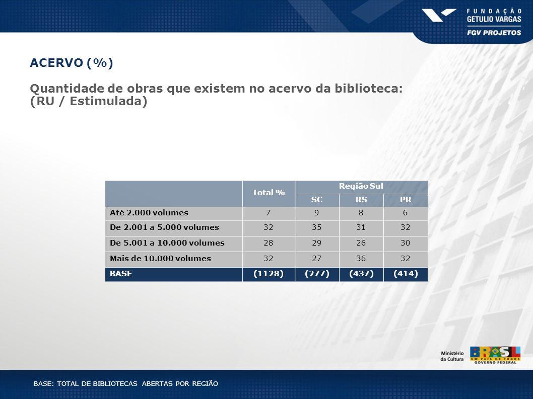 BASE: TOTAL DE BIBLIOTECAS ABERTAS POR REGIÃO Total % Região Sul SCRSPR Até 2.000 volumes7986 De 2.001 a 5.000 volumes32353132 De 5.001 a 10.000 volum