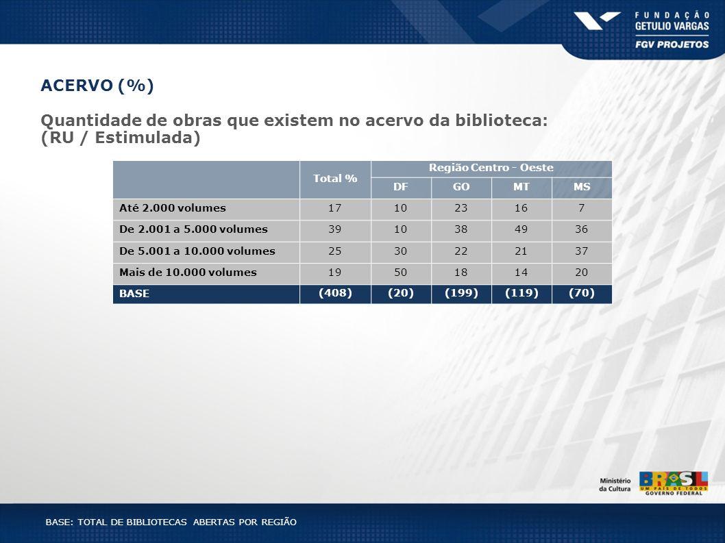 BASE: TOTAL DE BIBLIOTECAS ABERTAS POR REGIÃO Total % Região Centro - Oeste DFGOMTMS Até 2.000 volumes171023167 De 2.001 a 5.000 volumes3910384936 De