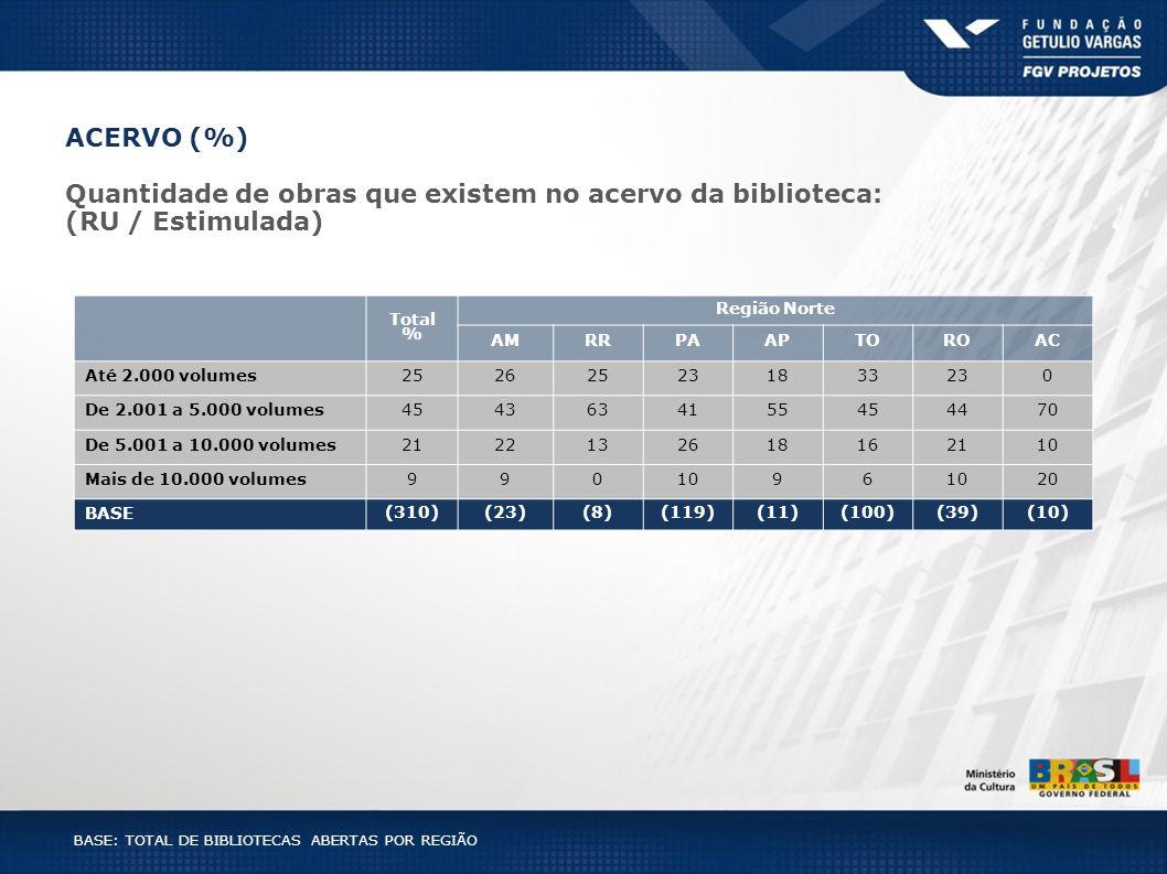 Total % Região Norte AMRRPAAPTOROAC Até 2.000 volumes252625231833230 De 2.001 a 5.000 volumes4543634155454470 De 5.001 a 10.000 volumes212213261816211