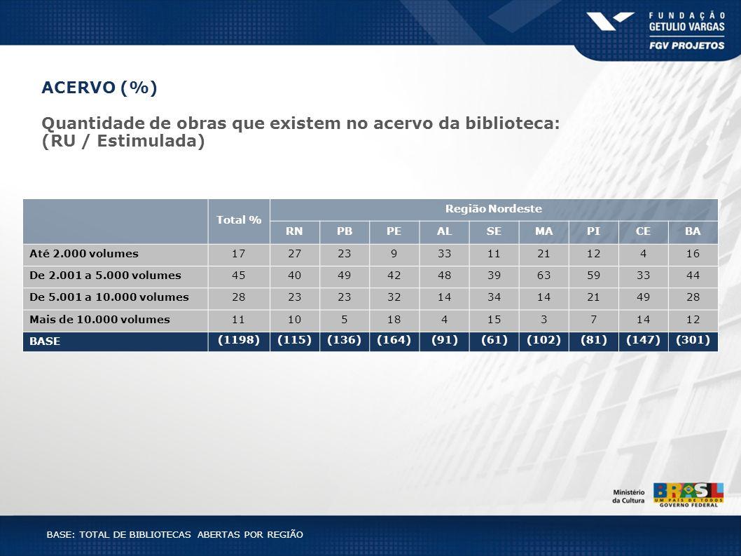 BASE: TOTAL DE BIBLIOTECAS ABERTAS POR REGIÃO Total % Região Nordeste RNPBPEALSEMAPICEBA Até 2.000 volumes172723933112112416 De 2.001 a 5.000 volumes4