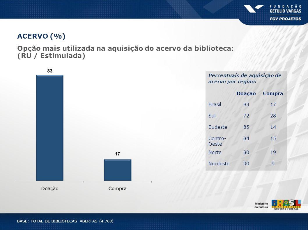ACERVO (%) Opção mais utilizada na aquisição do acervo da biblioteca: (RU / Estimulada) BASE: TOTAL DE BIBLIOTECAS ABERTAS (4.763) Percentuais de aqui