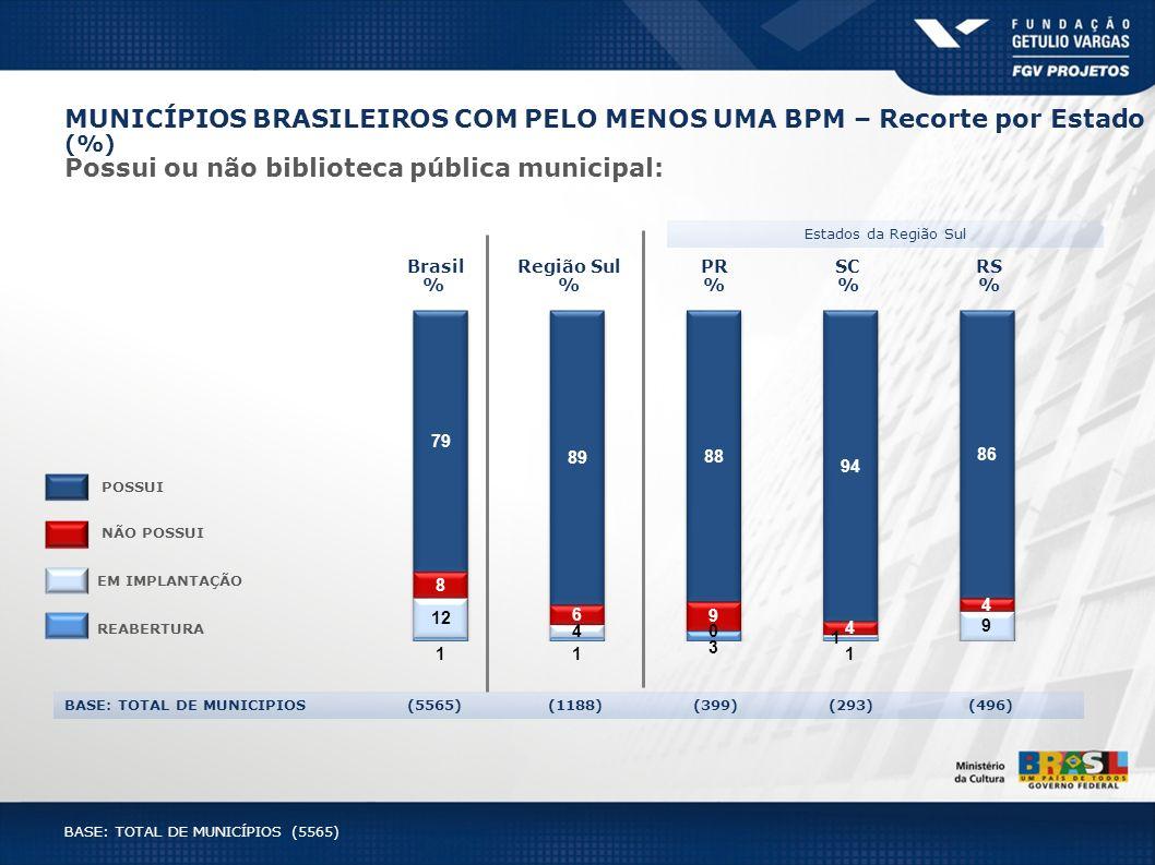 SC % RS % Brasil % PR % Estados da Região Sul Região Sul % BASE: TOTAL DE MUNICIPIOS (5565) (1188) (399) (293) (496) MUNICÍPIOS BRASILEIROS COM PELO M