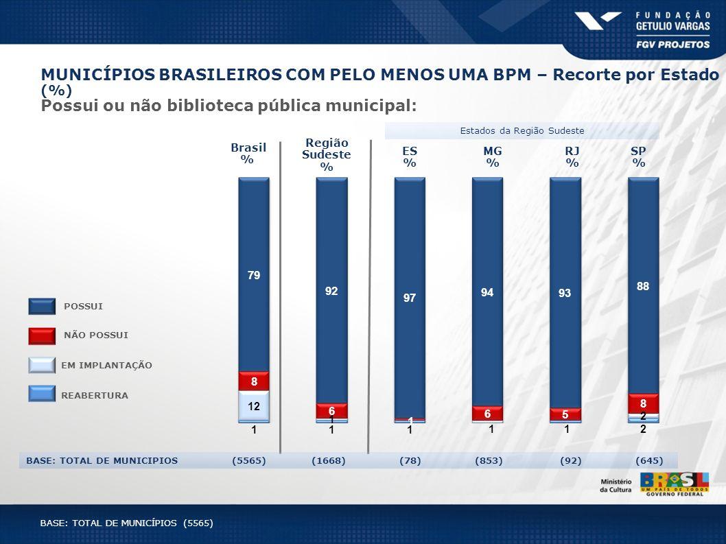 MG % RJ % SP % ES % Região Sudeste % Estados da Região Sudeste Brasil % BASE: TOTAL DE MUNICIPIOS (5565) (1668) (78) (853) (92) (645) MUNICÍPIOS BRASI