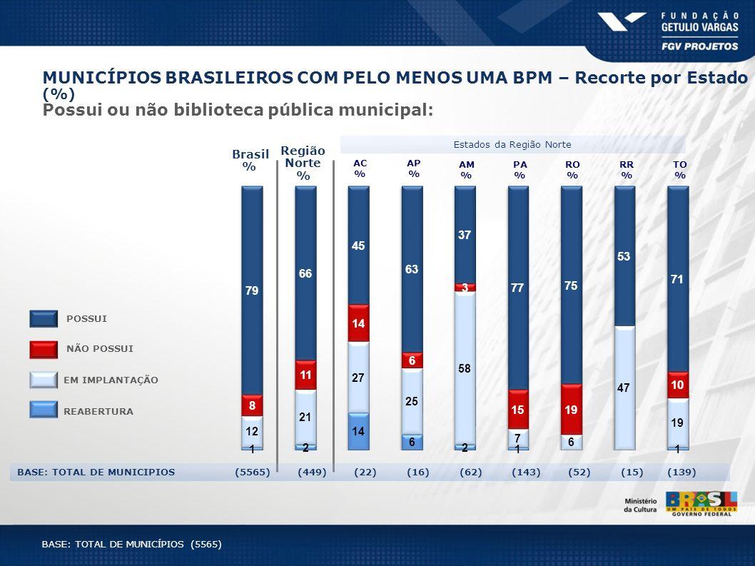 Brasil % Região Norte % AM % PA % TO % RO % AC % RR % AP % Estados da Região Norte BASE: TOTAL DE MUNICIPIOS (5565) (449) (22) (16) (62) (143) (52) (1