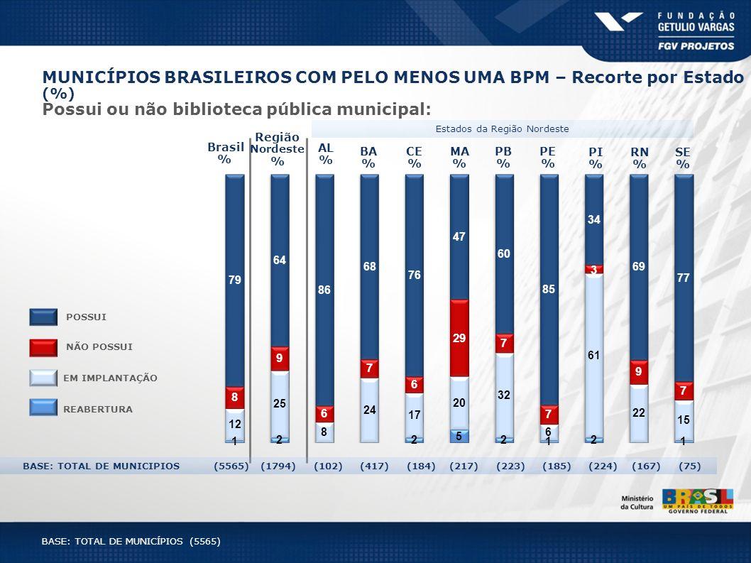 PE % Estados da Região Nordeste Brasil % BA % MA % PI % PB % AL % CE % RN % SE % Região Nordeste % BASE: TOTAL DE MUNICIPIOS (5565) (1794) (102) (417)