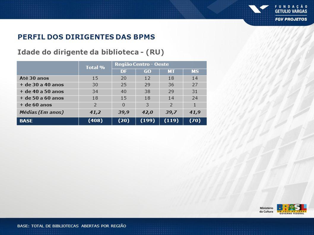 PERFIL DOS DIRIGENTES DAS BPMS Idade do dirigente da biblioteca - (RU) Total % Região Centro - Oeste DFGOMTMS Até 30 anos1520121814 + de 30 a 40 anos3