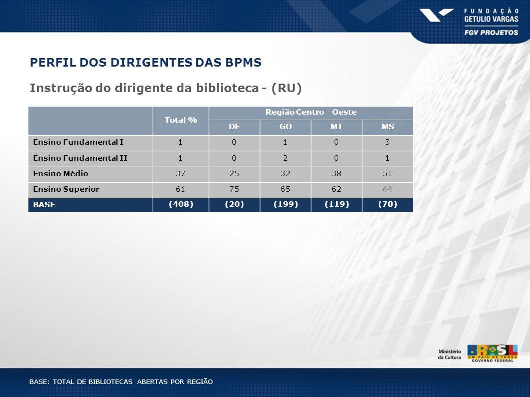 PERFIL DOS DIRIGENTES DAS BPMS Instrução do dirigente da biblioteca - (RU) BASE: TOTAL DE BIBLIOTECAS ABERTAS POR REGIÃO Total % Região Centro - Oeste