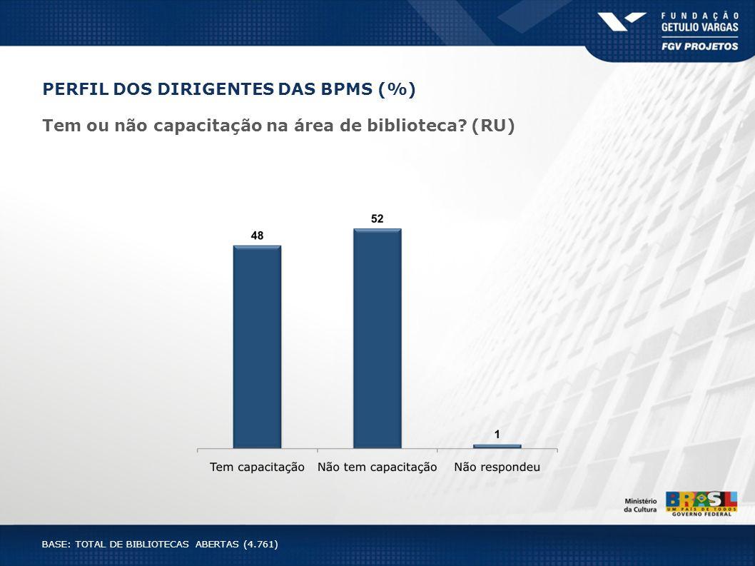 PERFIL DOS DIRIGENTES DAS BPMS (%) Tem ou não capacitação na área de biblioteca? (RU) BASE: TOTAL DE BIBLIOTECAS ABERTAS (4.761)