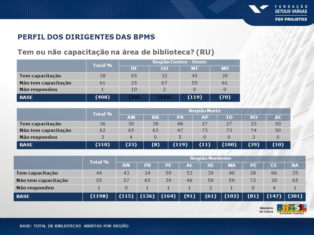 PERFIL DOS DIRIGENTES DAS BPMS Tem ou não capacitação na área de biblioteca? (RU) BASE: TOTAL DE BIBLIOTECAS ABERTAS POR REGIÃO Total % Região Centro