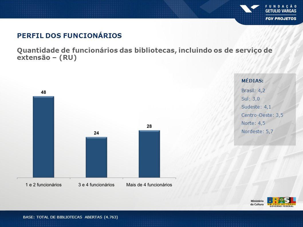 PERFIL DOS FUNCIONÁRIOS Quantidade de funcionários das bibliotecas, incluindo os de serviço de extensão – (RU) MÉDIAS: Brasil: 4,2 Sul: 3,0 Sudeste: 4