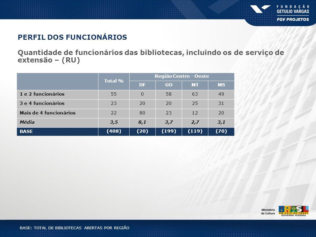 PERFIL DOS FUNCIONÁRIOS Quantidade de funcionários das bibliotecas, incluindo os de serviço de extensão – (RU) BASE: TOTAL DE BIBLIOTECAS ABERTAS POR