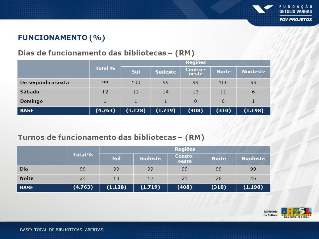 FUNCIONAMENTO (%) Dias de funcionamento das bibliotecas – (RM) BASE: TOTAL DE BIBLIOTECAS ABERTAS Total % Regiões SulSudeste Centro - oeste NorteNorde