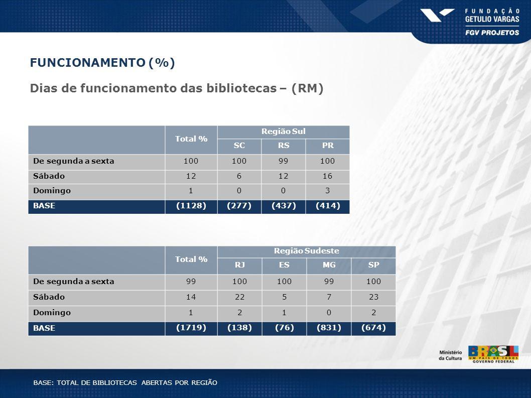 BASE: TOTAL DE BIBLIOTECAS ABERTAS POR REGIÃO Total % Região Sul SCRSPR De segunda a sexta100 99100 Sábado126 16 Domingo1003 BASE(1128)(277)(437)(414)