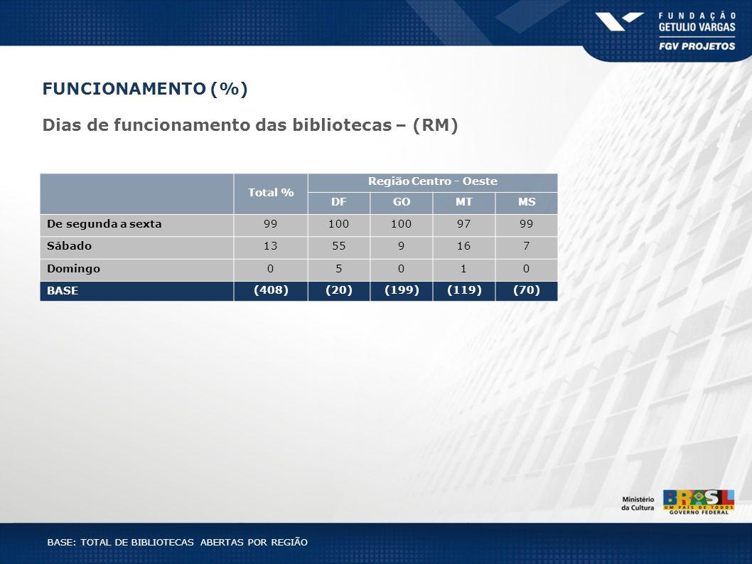 BASE: TOTAL DE BIBLIOTECAS ABERTAS POR REGIÃO Total % Região Centro - Oeste DFGOMTMS De segunda a sexta99100 9799 Sábado13559167 Domingo05010 BASE (40