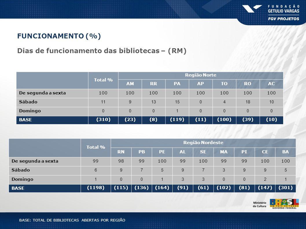 Total % Região Norte AMRRPAAPTOROAC De segunda a sexta100 Sábado 1191315041810 Domingo 00010000 BASE (310)(23)(8)(119)(11)(100)(39)(10) Total % Região