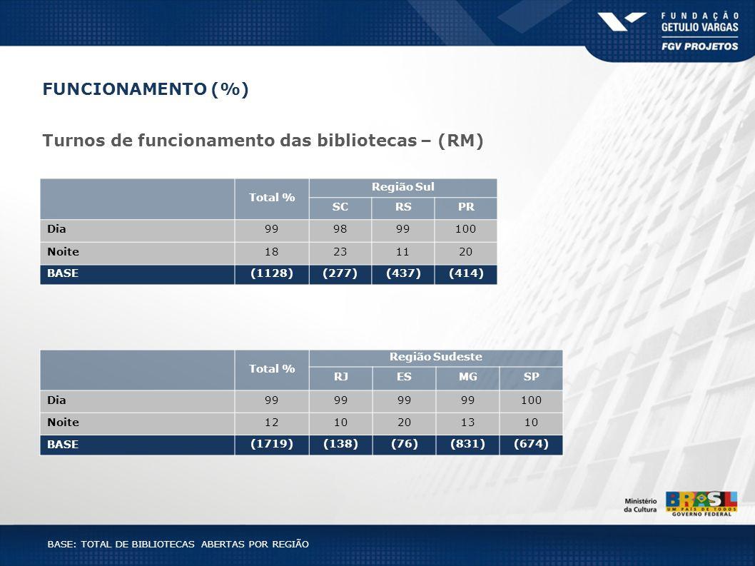 BASE: TOTAL DE BIBLIOTECAS ABERTAS POR REGIÃO Total % Região Sul SCRSPR Dia999899100 Noite18231120 BASE(1128)(277)(437)(414) Total % Região Sudeste RJ