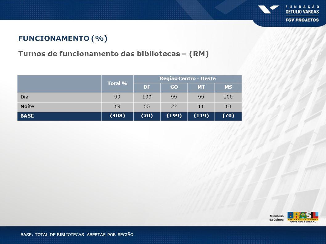 BASE: TOTAL DE BIBLIOTECAS ABERTAS POR REGIÃO Total % Região Centro - Oeste DFGOMTMS Dia9910099 100 Noite1955271110 BASE (408)(20)(199)(119)(70) FUNCI