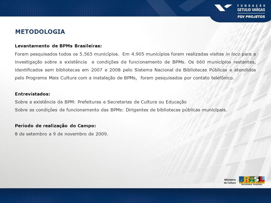 Brasil % Região Norte % AM % PA % TO % RO % AC % RR % AP % Estados da Região Norte BASE: TOTAL DE MUNICIPIOS (5565) (449) (22) (16) (62) (143) (52) (15) (139) MUNICÍPIOS BRASILEIROS COM PELO MENOS UMA BPM – Recorte por Estado (%) Possui ou não biblioteca pública municipal: BASE: TOTAL DE MUNICÍPIOS (5565) POSSUI NÃO POSSUI EM IMPLANTAÇÃO REABERTURA