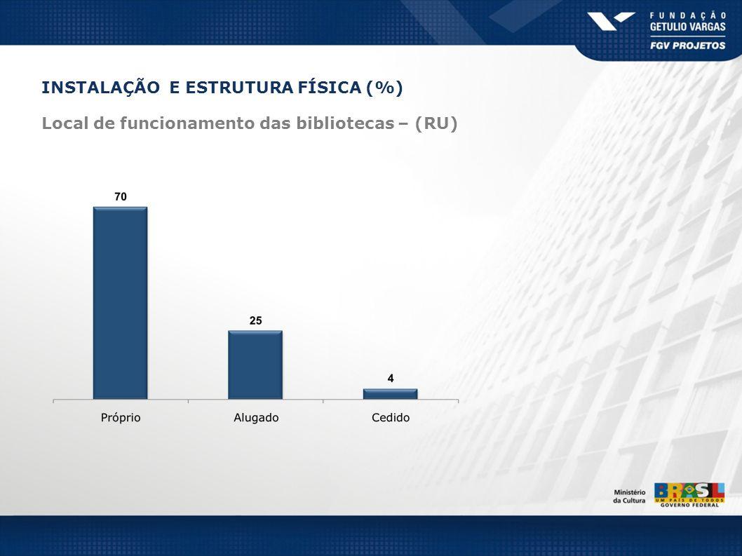 INSTALAÇÃO E ESTRUTURA FÍSICA (%) Local de funcionamento das bibliotecas – (RU)