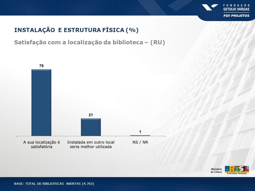 Satisfação com a localização da biblioteca – (RU) INSTALAÇÃO E ESTRUTURA FÍSICA (%) BASE: TOTAL DE BIBLIOTECAS ABERTAS (4.763)