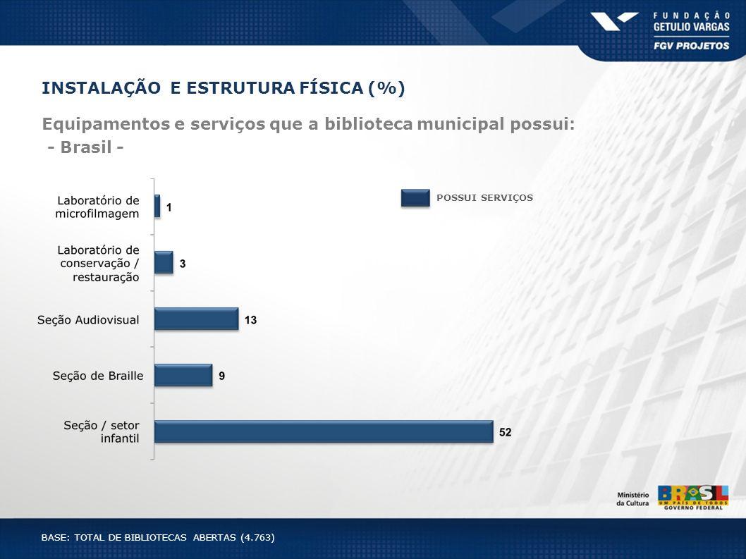 INSTALAÇÃO E ESTRUTURA FÍSICA (%) Equipamentos e serviços que a biblioteca municipal possui: - Brasil - POSSUI SERVIÇOS BASE: TOTAL DE BIBLIOTECAS ABE