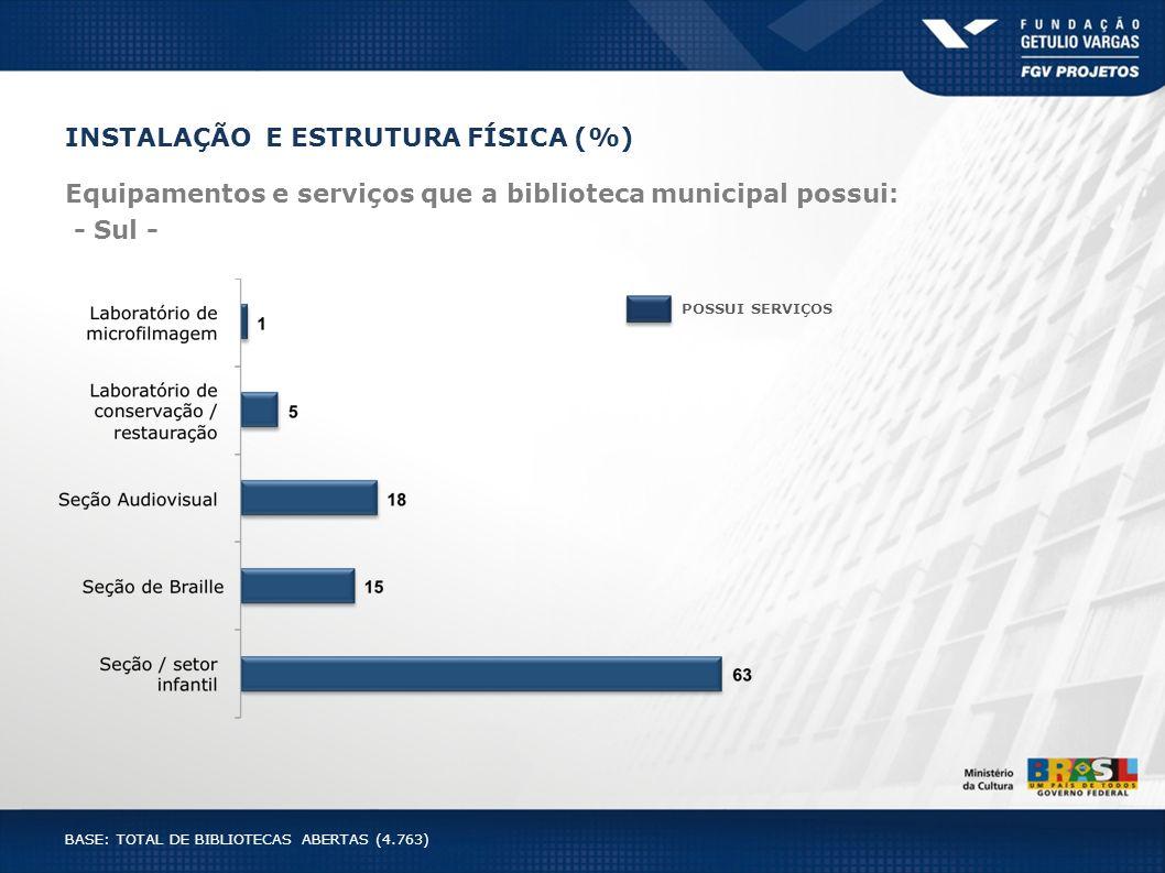 INSTALAÇÃO E ESTRUTURA FÍSICA (%) Equipamentos e serviços que a biblioteca municipal possui: - Sul - POSSUI SERVIÇOS BASE: TOTAL DE BIBLIOTECAS ABERTA