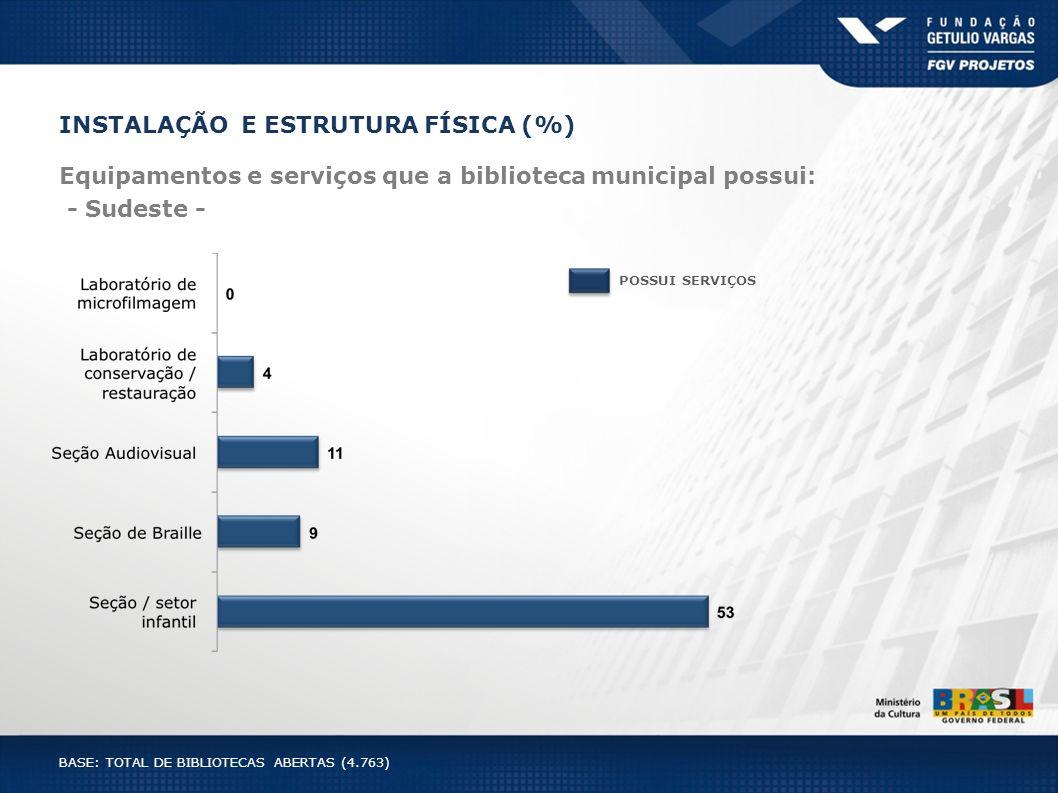 INSTALAÇÃO E ESTRUTURA FÍSICA (%) Equipamentos e serviços que a biblioteca municipal possui: - Sudeste - POSSUI SERVIÇOS BASE: TOTAL DE BIBLIOTECAS AB