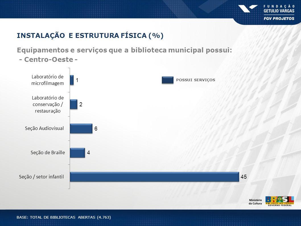 INSTALAÇÃO E ESTRUTURA FÍSICA (%) Equipamentos e serviços que a biblioteca municipal possui: - Centro-Oeste - POSSUI SERVIÇOS BASE: TOTAL DE BIBLIOTEC