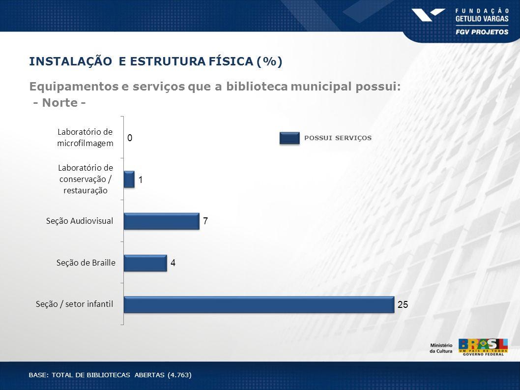 INSTALAÇÃO E ESTRUTURA FÍSICA (%) Equipamentos e serviços que a biblioteca municipal possui: - Norte - POSSUI SERVIÇOS BASE: TOTAL DE BIBLIOTECAS ABER