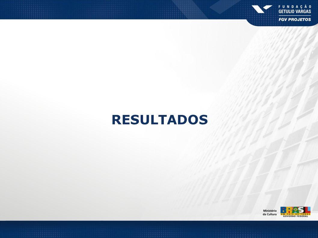 Total % Região Norte AMRRPAAPTOROAC Dia99100 99100 Noite305225290222860 BASE (310)(23)(8)(119)(11)(100)(39)(10) Total % Região Nordeste RNPBPEALSEMAPICEBA Dia98959699 9699 Noite46444368373325375844 BASE (1198)(115)(136)(164)(91)(61)(102)(81)(147)(301) BASE: TOTAL DE BIBLIOTECAS ABERTAS POR REGIÃO FUNCIONAMENTO (%) Turnos de funcionamento das bibliotecas – (RM)