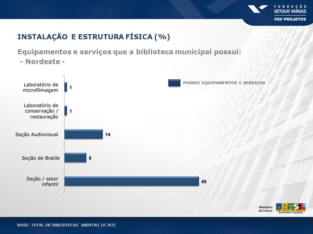INSTALAÇÃO E ESTRUTURA FÍSICA (%) Equipamentos e serviços que a biblioteca municipal possui: - Nordeste - POSSUI EQUIPAMENTOS E SERVIÇOS BASE: TOTAL D