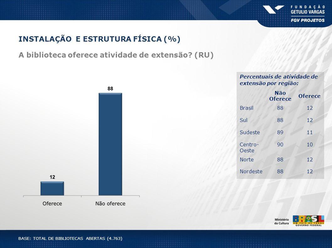 INSTALAÇÃO E ESTRUTURA FÍSICA (%) A biblioteca oferece atividade de extensão? (RU) BASE: TOTAL DE BIBLIOTECAS ABERTAS (4.763) Percentuais de atividade