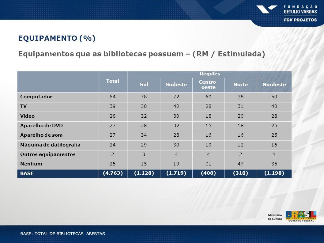 EQUIPAMENTO (%) Equipamentos que as bibliotecas possuem – (RM / Estimulada) BASE: TOTAL DE BIBLIOTECAS ABERTAS Total Regiões SulSudeste Centro- oeste